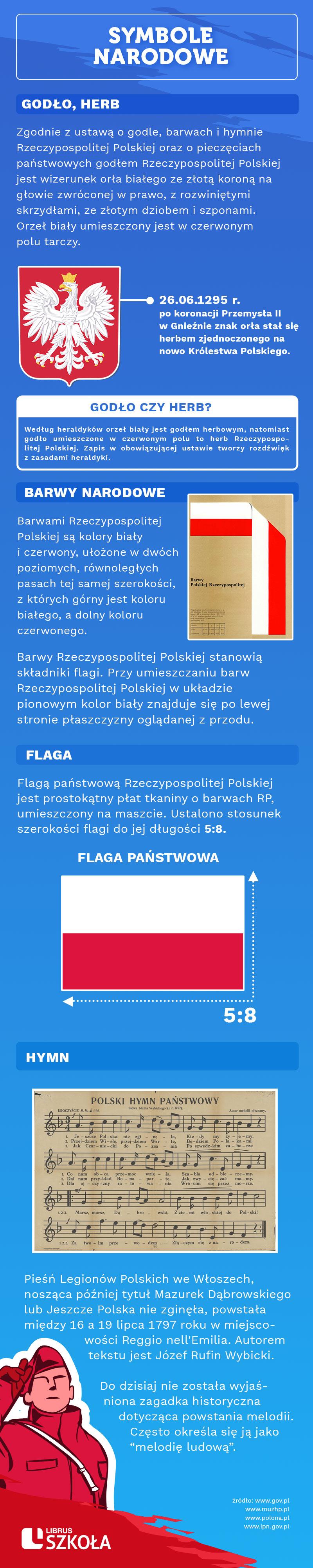 a_symbole_narodowe_LS_graf.jpg