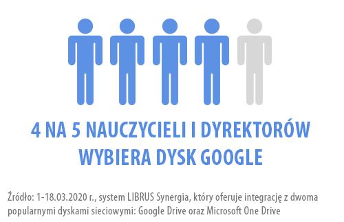 a_dyski_sieciowe_graf_LS_LR.jpg